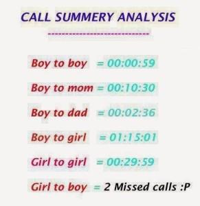Call Summery Analysis